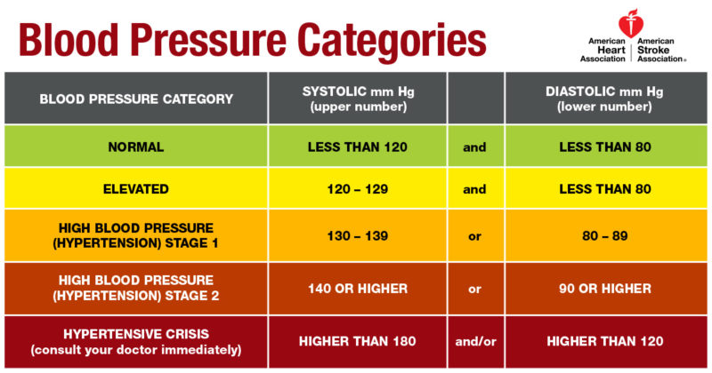 blood pressure chart hd images: New guideline redefines high blood pressure considers sleep apnea