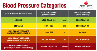 New guideline redefines high blood pressure, considers sleep apnea