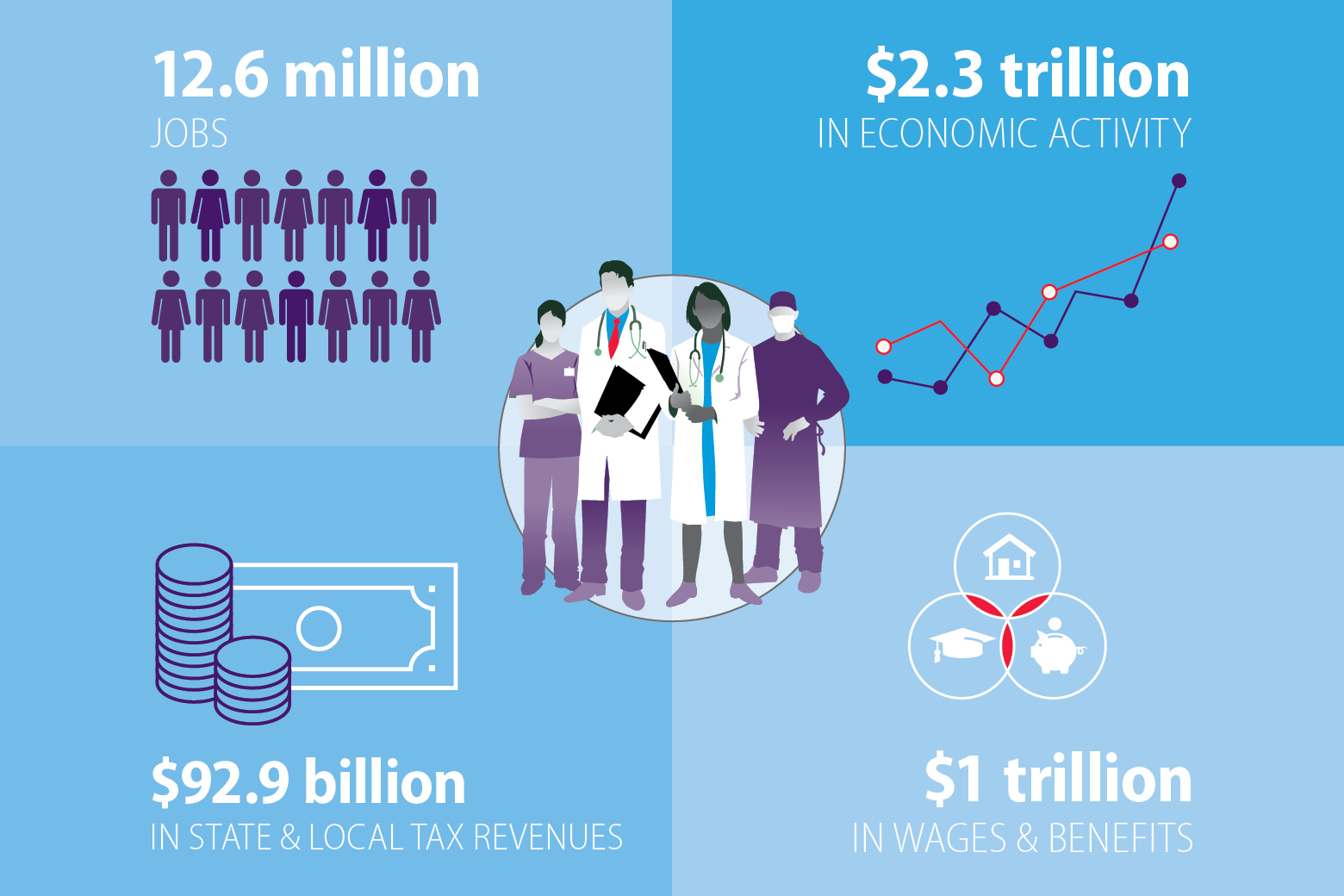 National Economic Impact of Physicians - AMA report